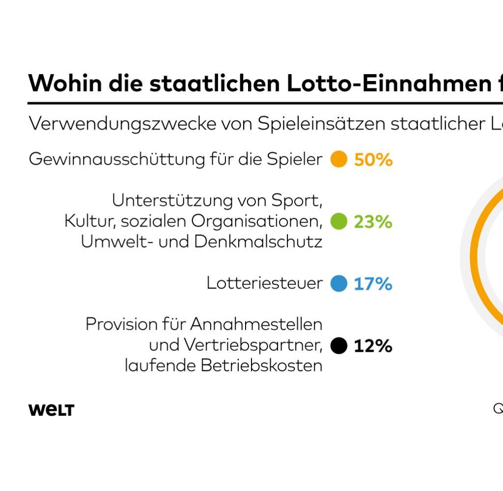 Staatliche Lotterie-Einnahme Casino - 25936
