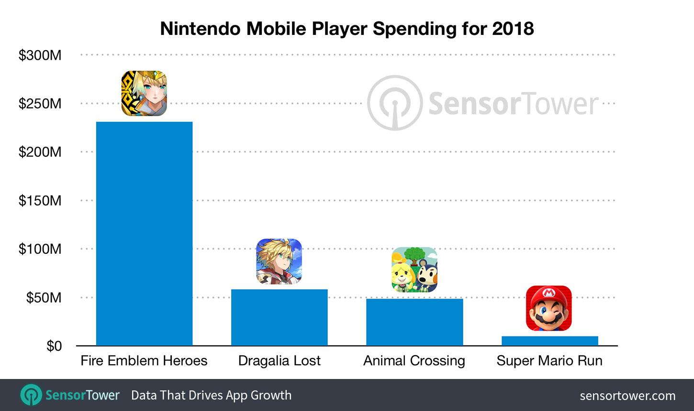 Mobile gaming Revenue - 89984