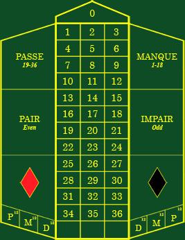 Roulette Spiel regeln kennenlernen - 40245