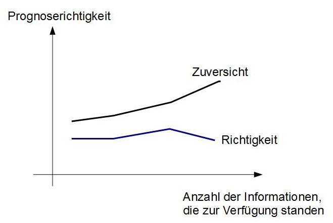 Informationen zu Buchmachern - 1669