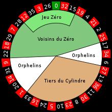 Roulette Reihenfolge - 48333