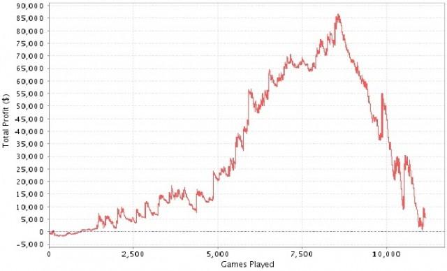 Poker For Dummies - 3683