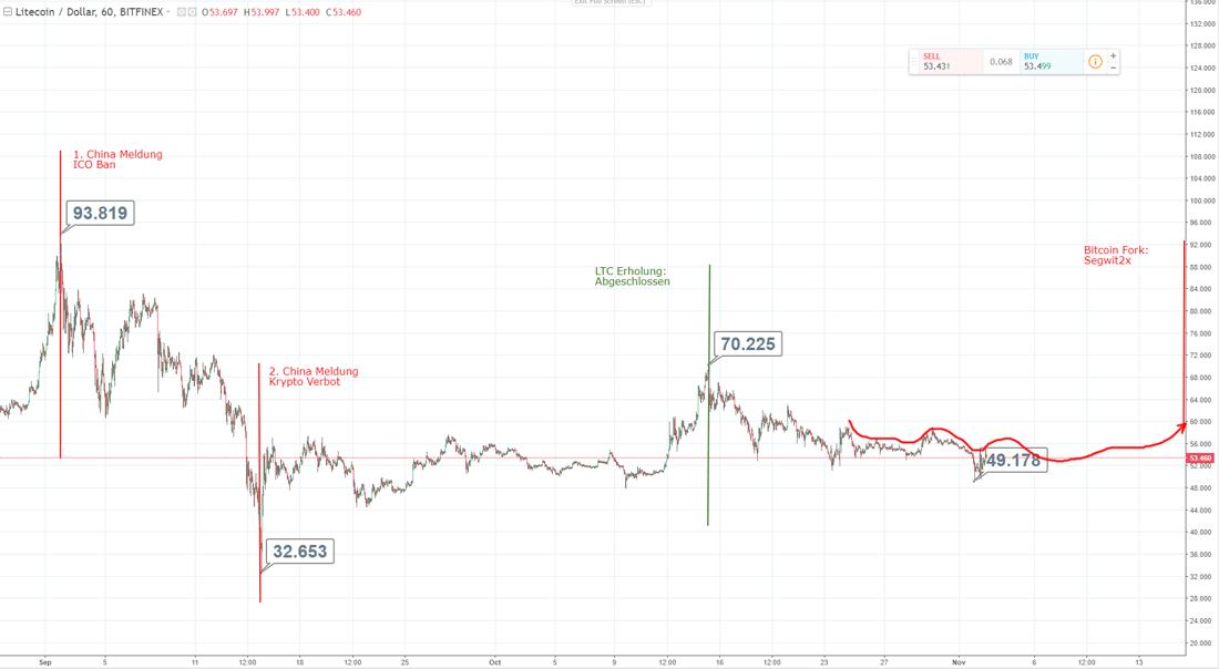 Bitcoin kaufen Prognose - 62938