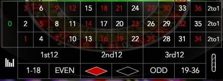 Roulette Reihenfolge Gefallener Zahlen - 45223