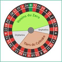 Roulette Serien - 92964