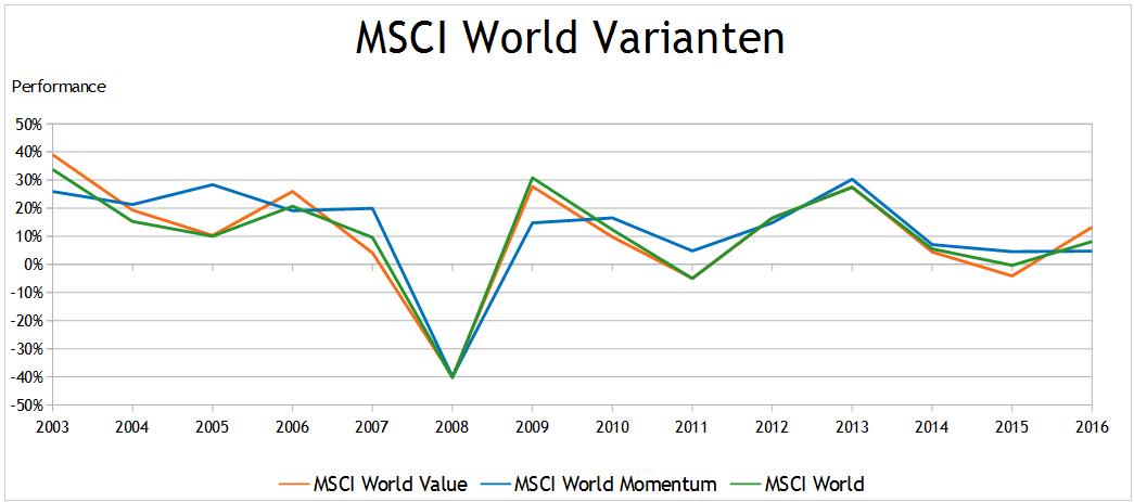 Langfristig viel Geld - 20157
