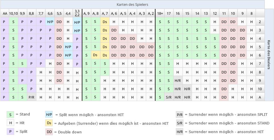 Blackjack Strategien - 32663