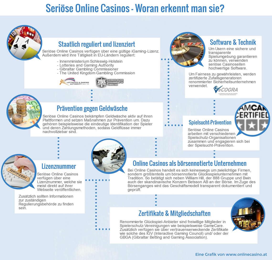 Seriöse online Casinos - 81669
