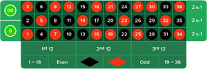 Amerikanisches Roulette Strategie - 20435