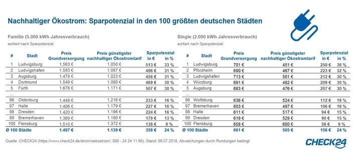 Glück im Lotto Wuppertal - 95269