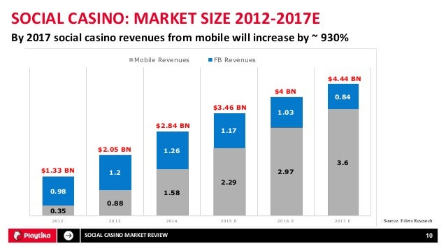 Mobile gaming Revenue - 75123