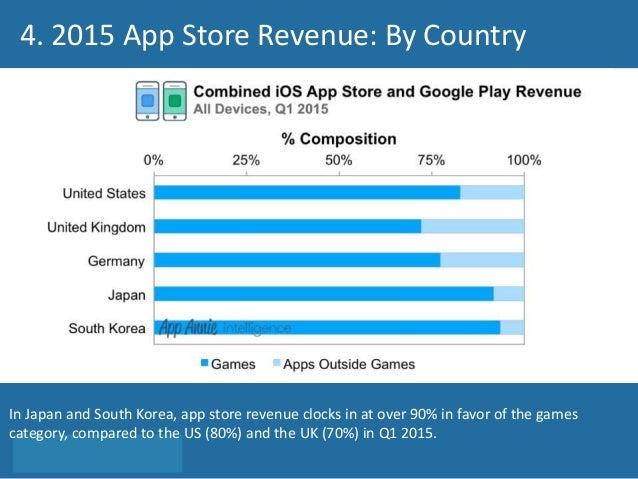Mobile gaming Revenue - 19989
