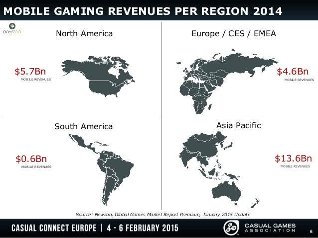 Mobile gaming Revenue Futuriti - 67820