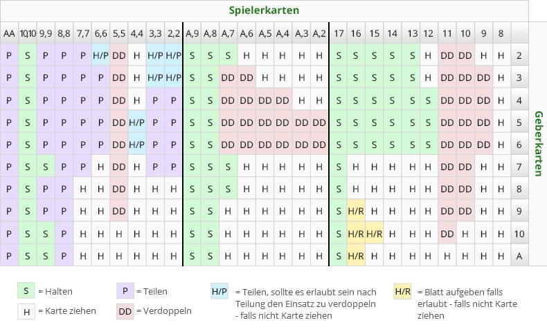 Sportwetten Strategie System - 43253