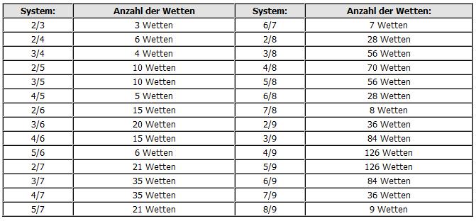 Sportwetten Strategie System Videoslots - 48830